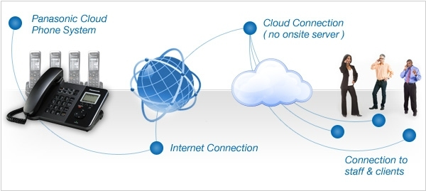 Why Outsourcing Your Cloud PBX Needs