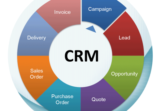 Organizing, Automating and Synchronizing CRM Made Easy