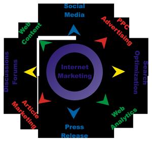 Best Internet Marketing Strategy