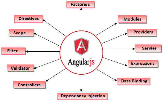 Insights Of The Angular Js