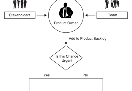 Stage Wise Understanding About The Role Of A Product Owner
